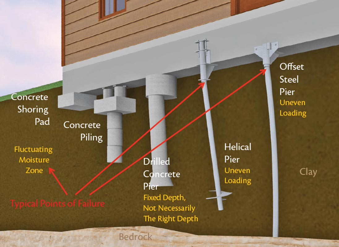 Fixing Foundation Cracks From The Outside | MyCoffeepot.Org