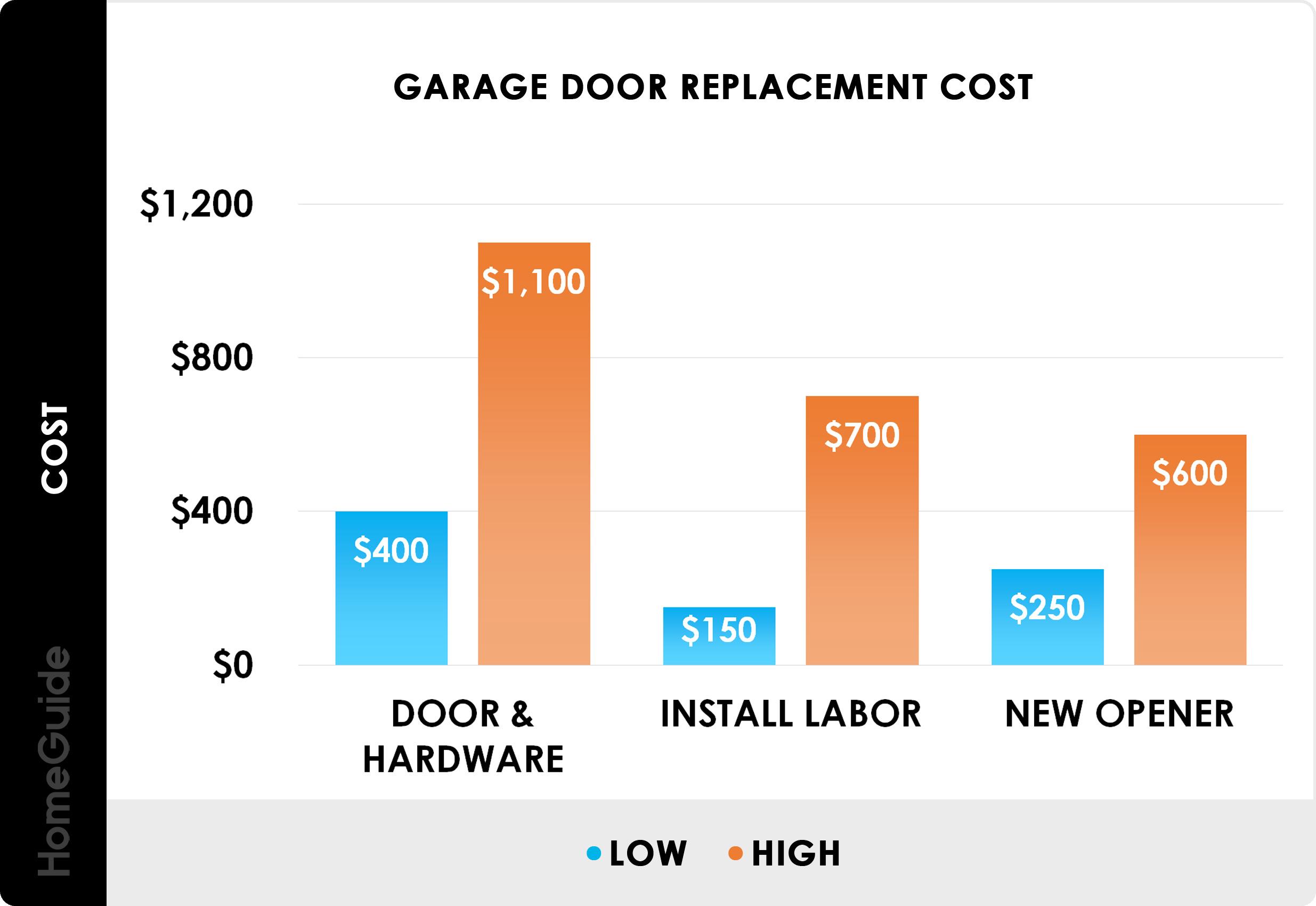 Genie Blue Max Garage Door Opener Reset Code