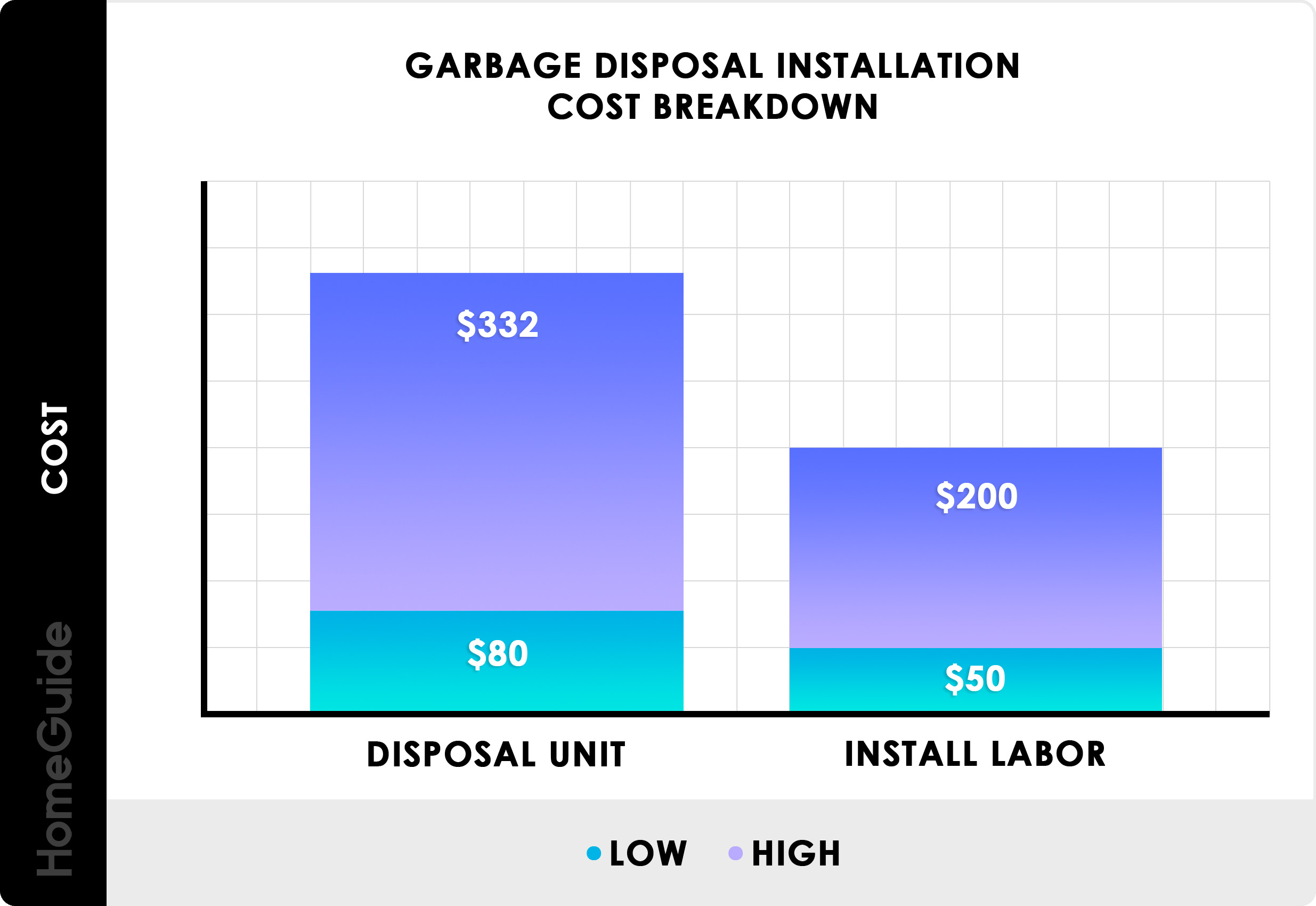 2019 Garbage Disposal Installation Cost Average Price To
