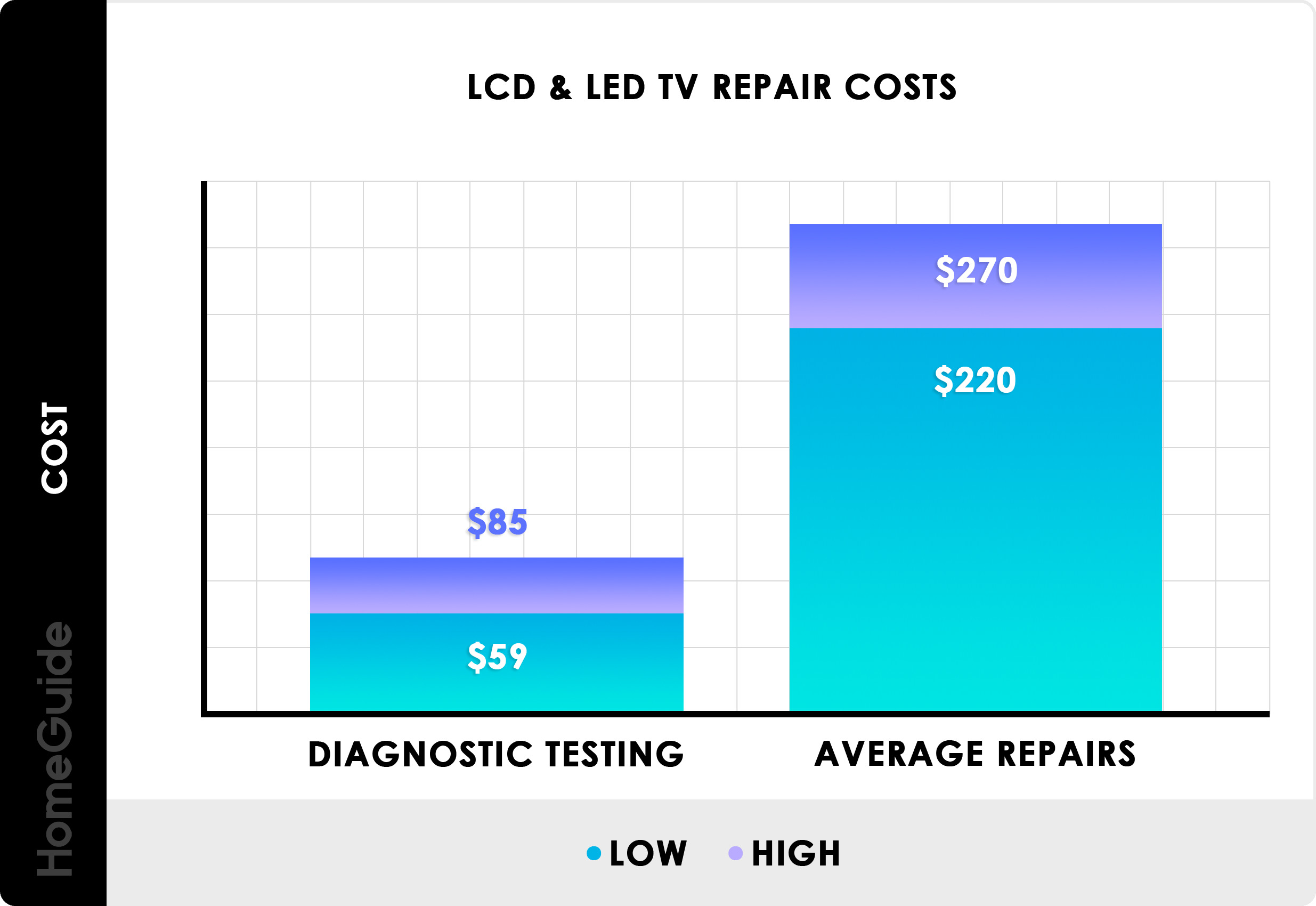 LCD & LED TV Repair Costs Chart
