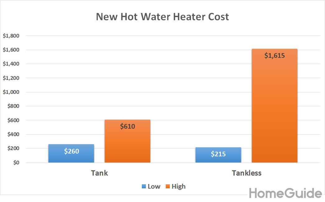 Schéma des coûts de chauffage de l'eau chaude