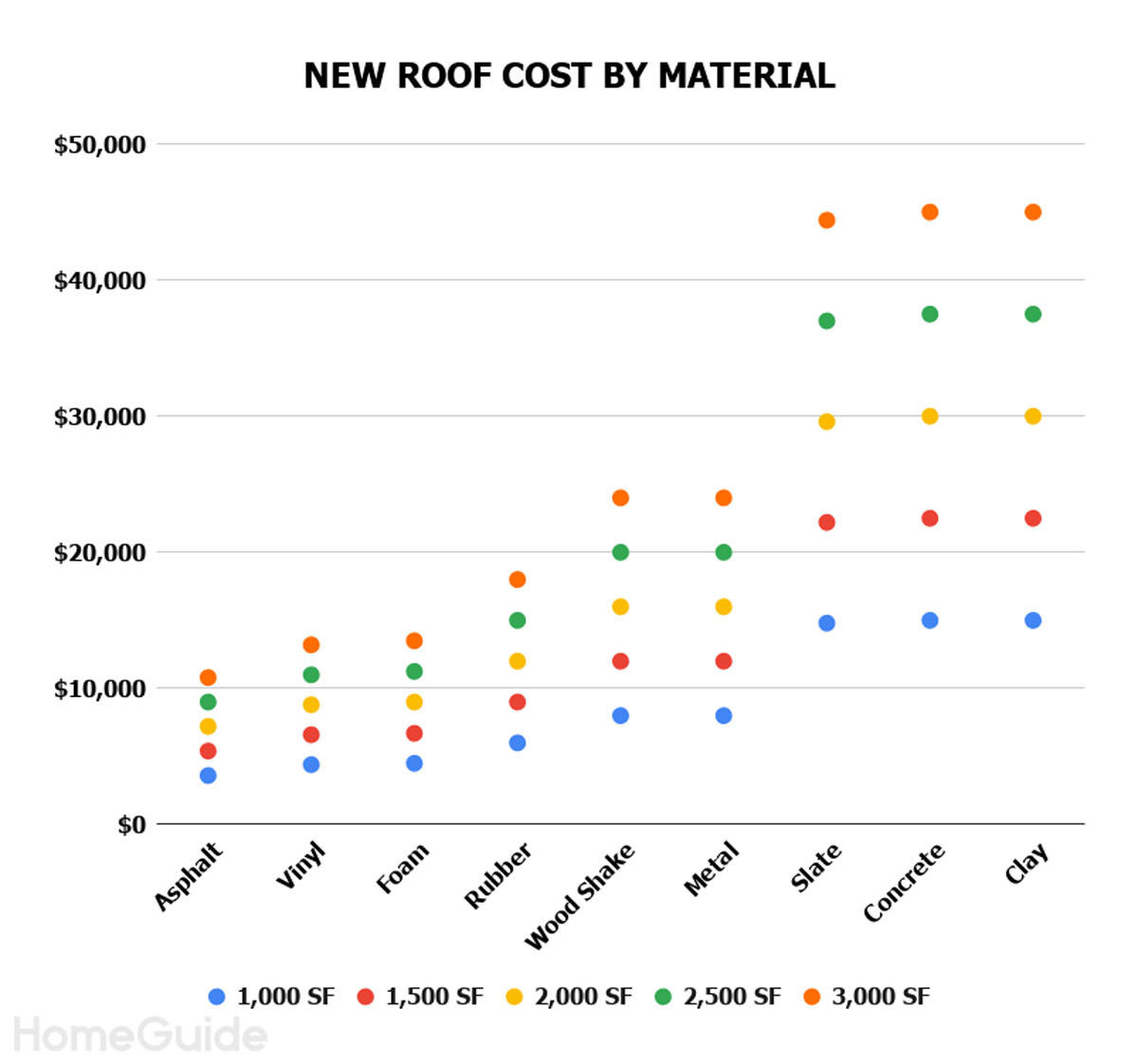 2020 Roof Replacement Costs Average