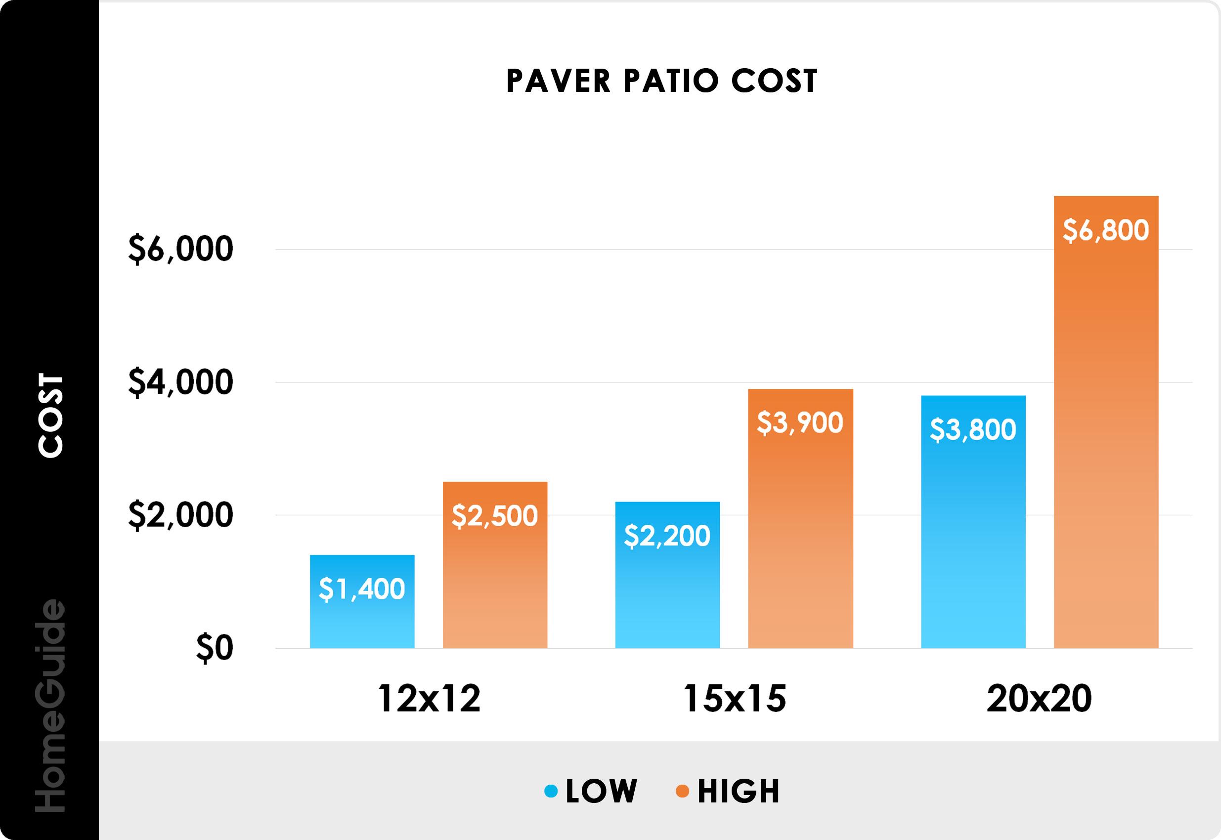 2020 Pavers Cost   Brick Paver Patio Installation Prices