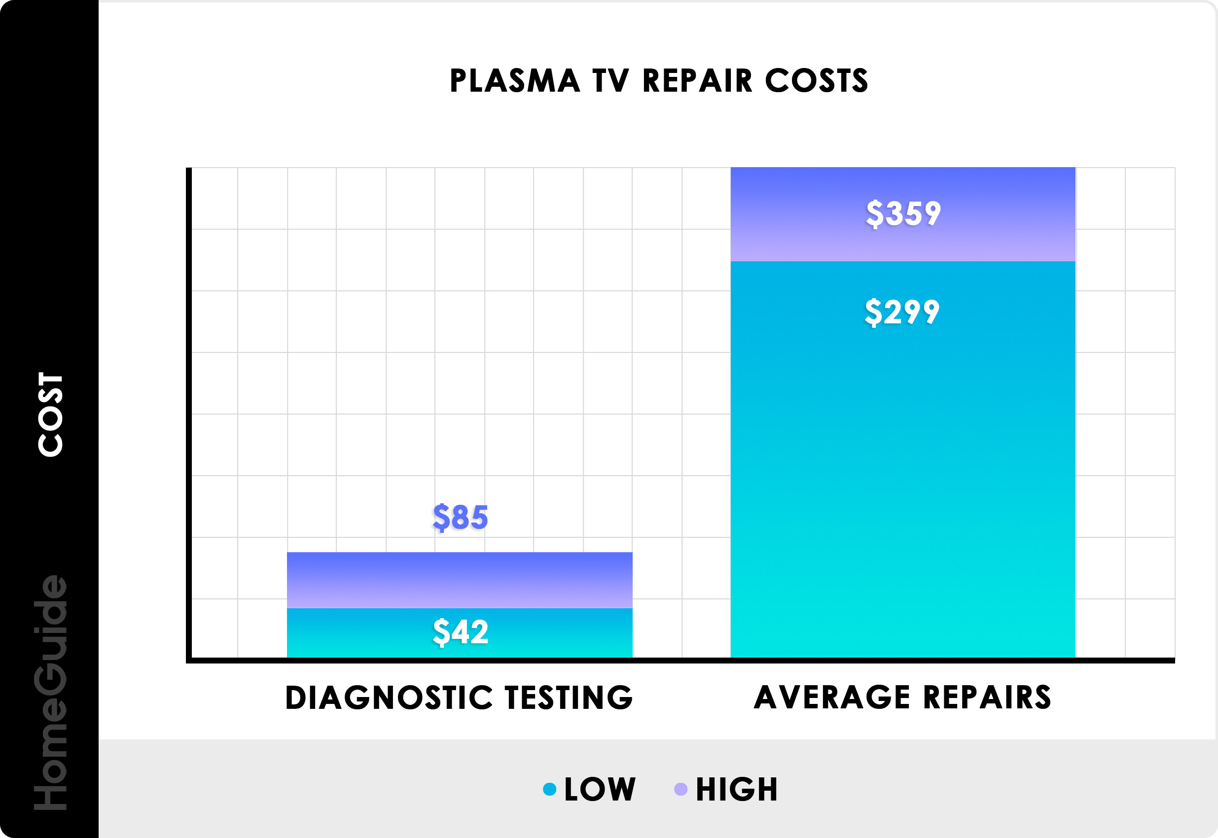 Plasma TV Repair Cost Chart