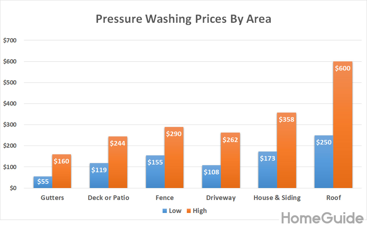 Pressure Washing Pricing Chart