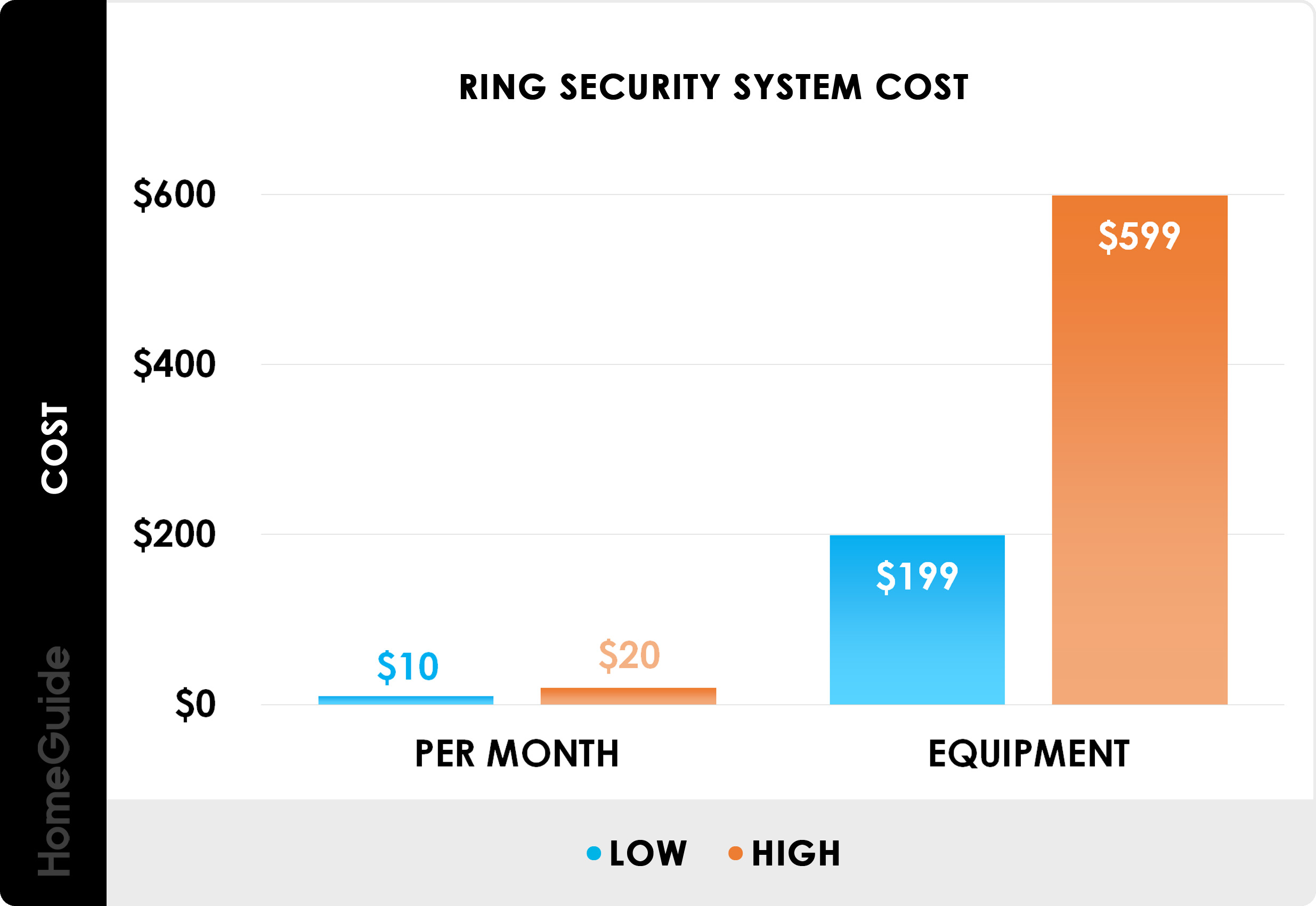 2020 Home Security System Cost Monthly Alarm System Prices