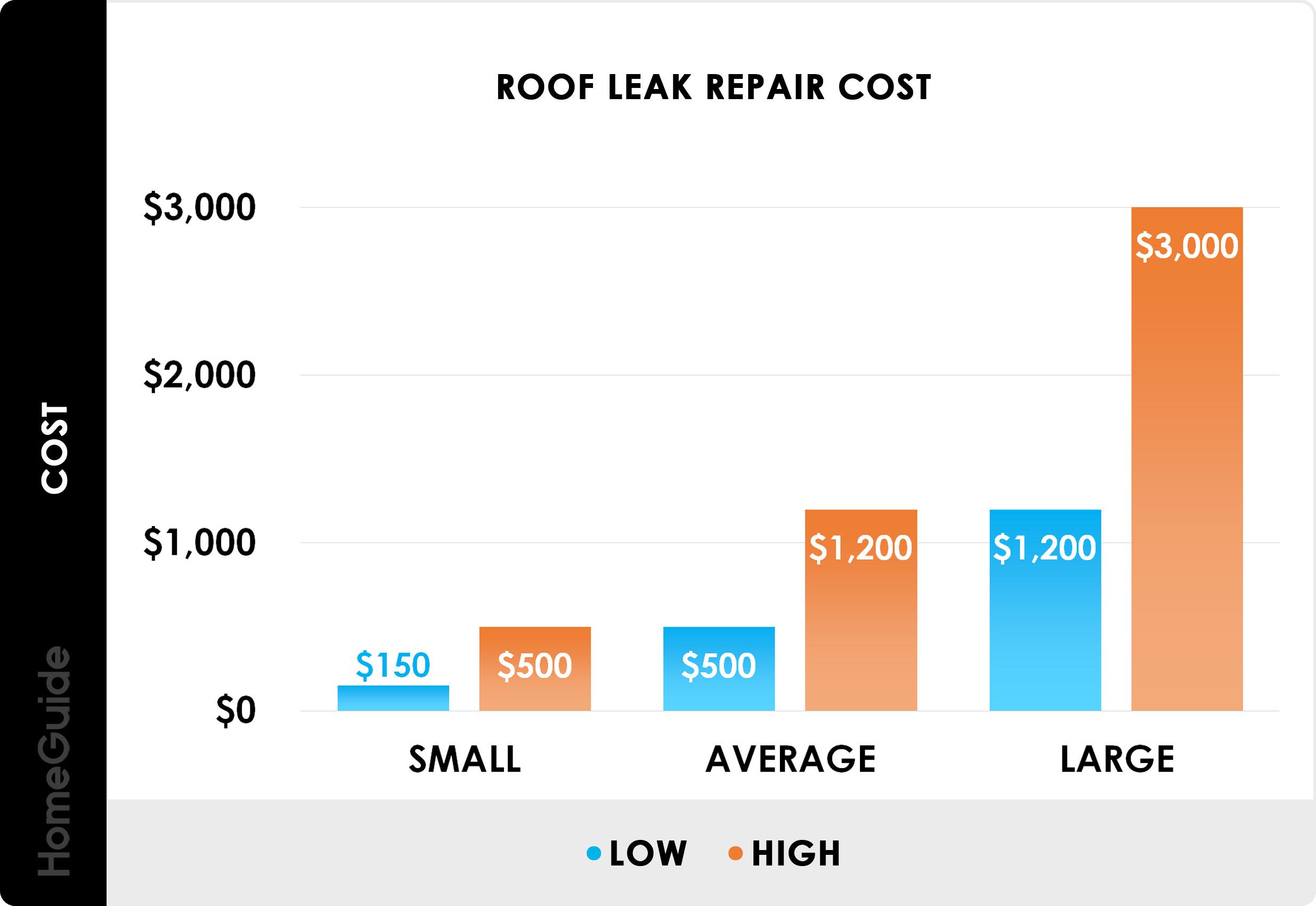 2020 Roof Repair Cost | Fix Leaks, Shingles & Flashing