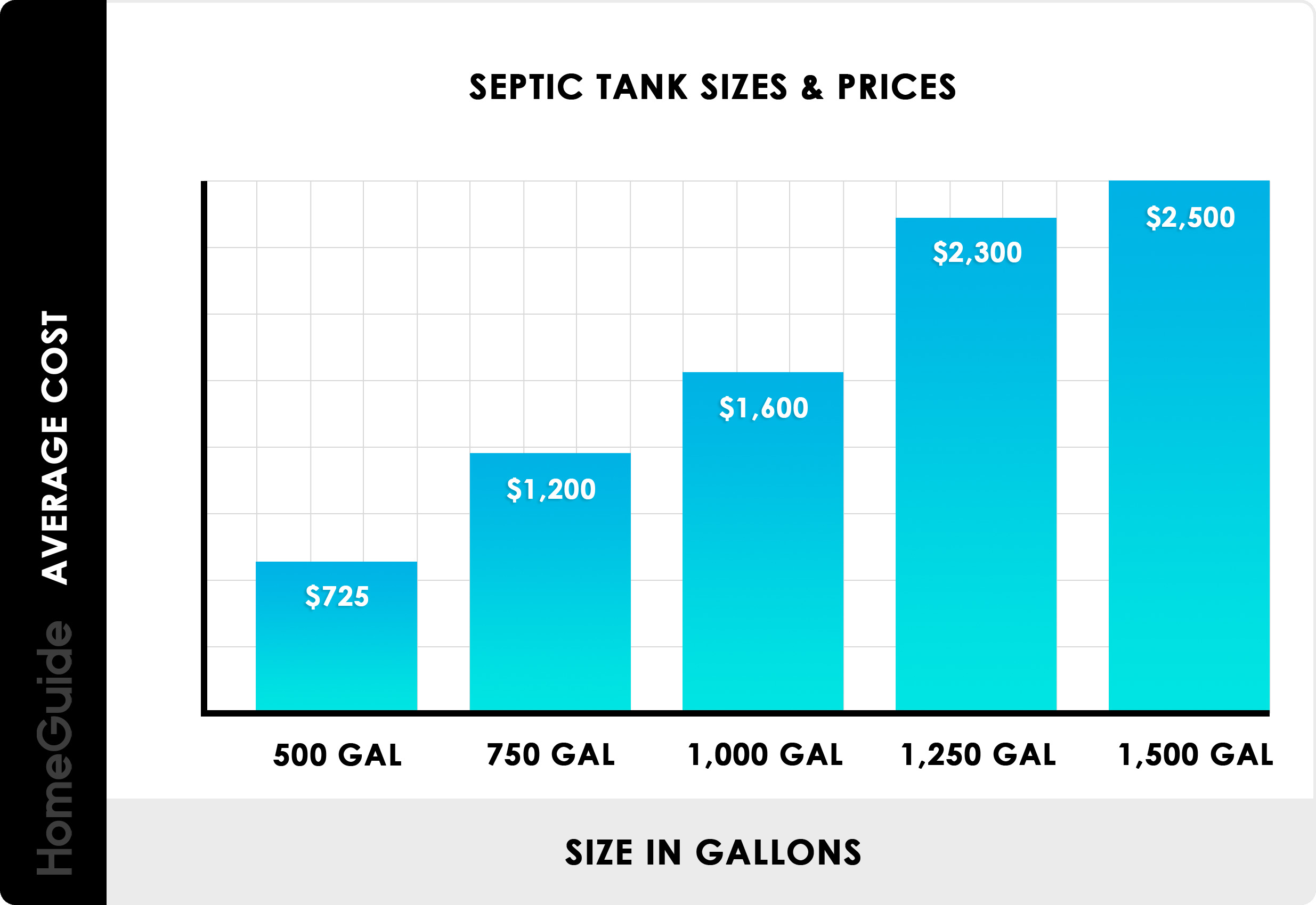 2021 Septic Tank System Installation Costs & Replacement