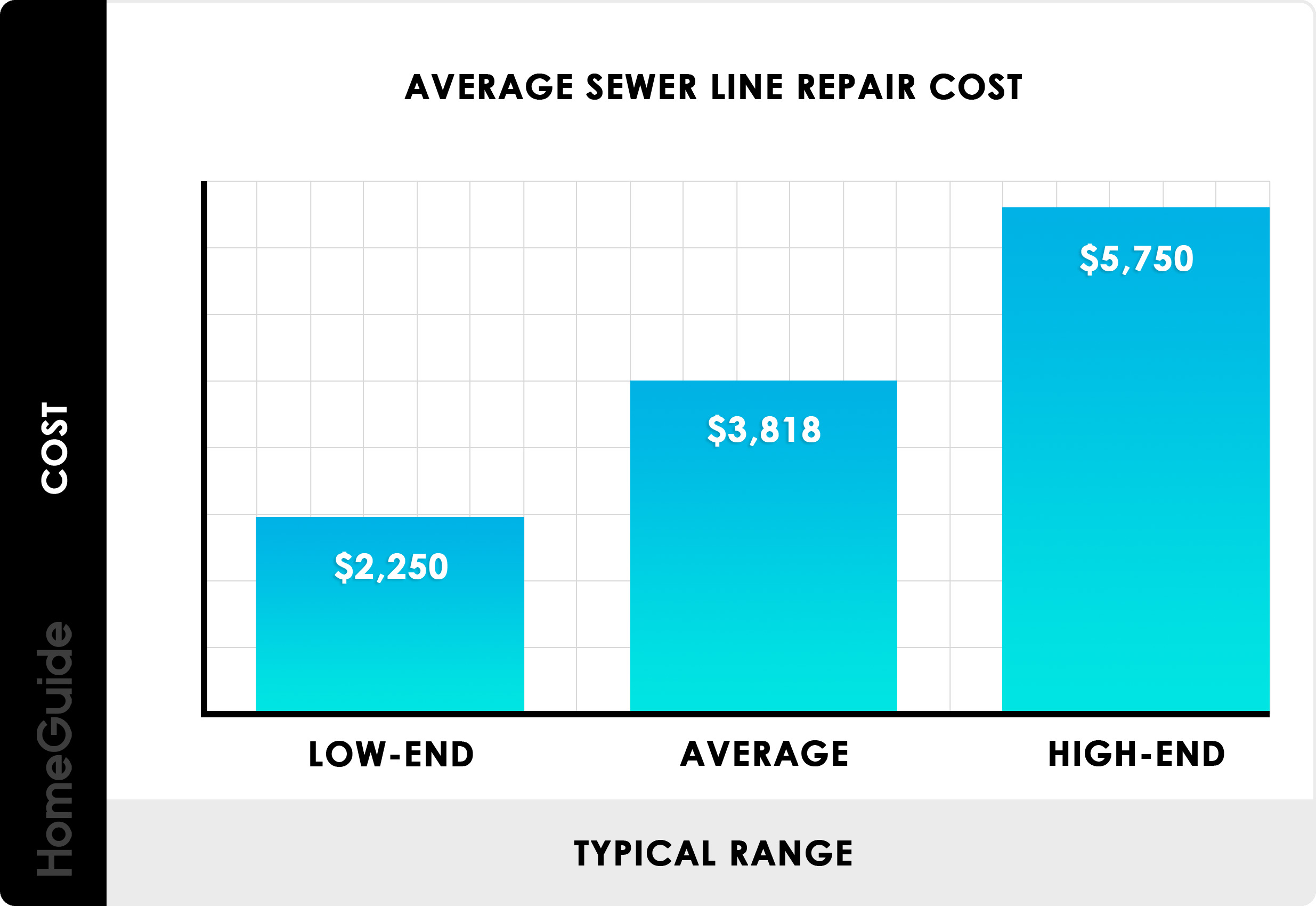 2019 Sewer Line Replacement Repair Costs Main Drain Pipe
