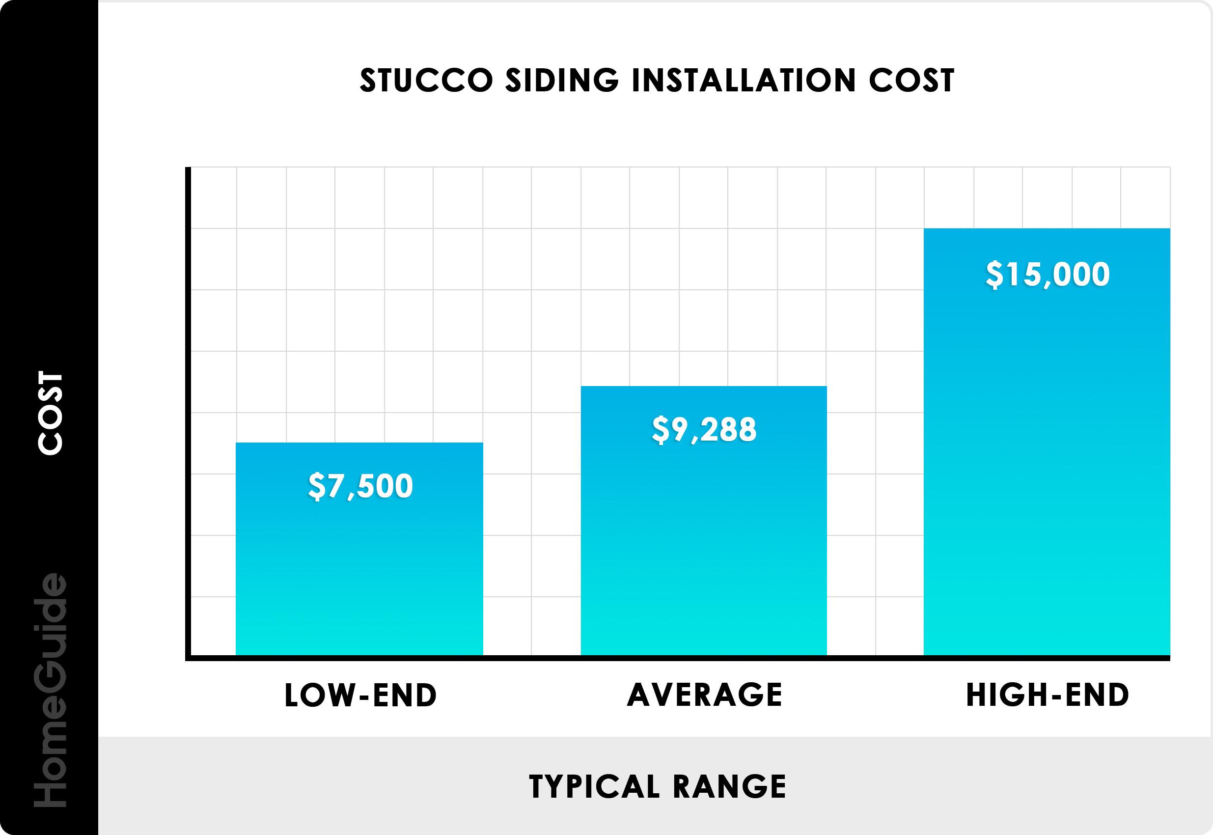 Stucco Siding Prices Per Square Foot