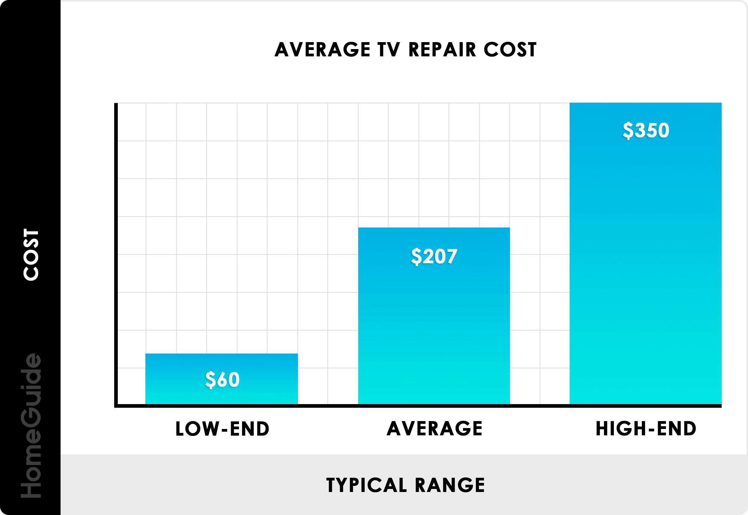TV Repair Cost Chart