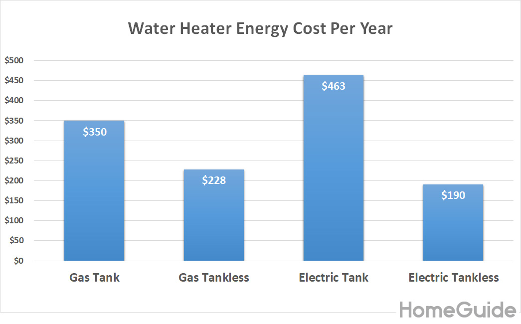 2020 Tankless Water Heater Cost Prices Amp Installation Cost