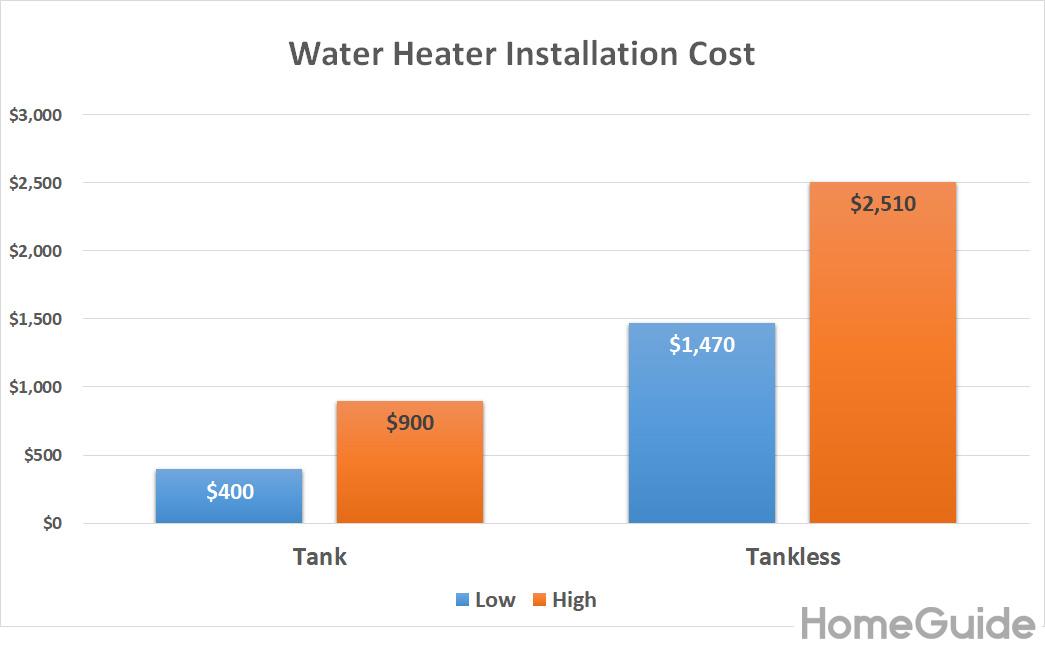 Tableau des coûts d'installation du chauffe-eau - Réservoir vs sans réservoir