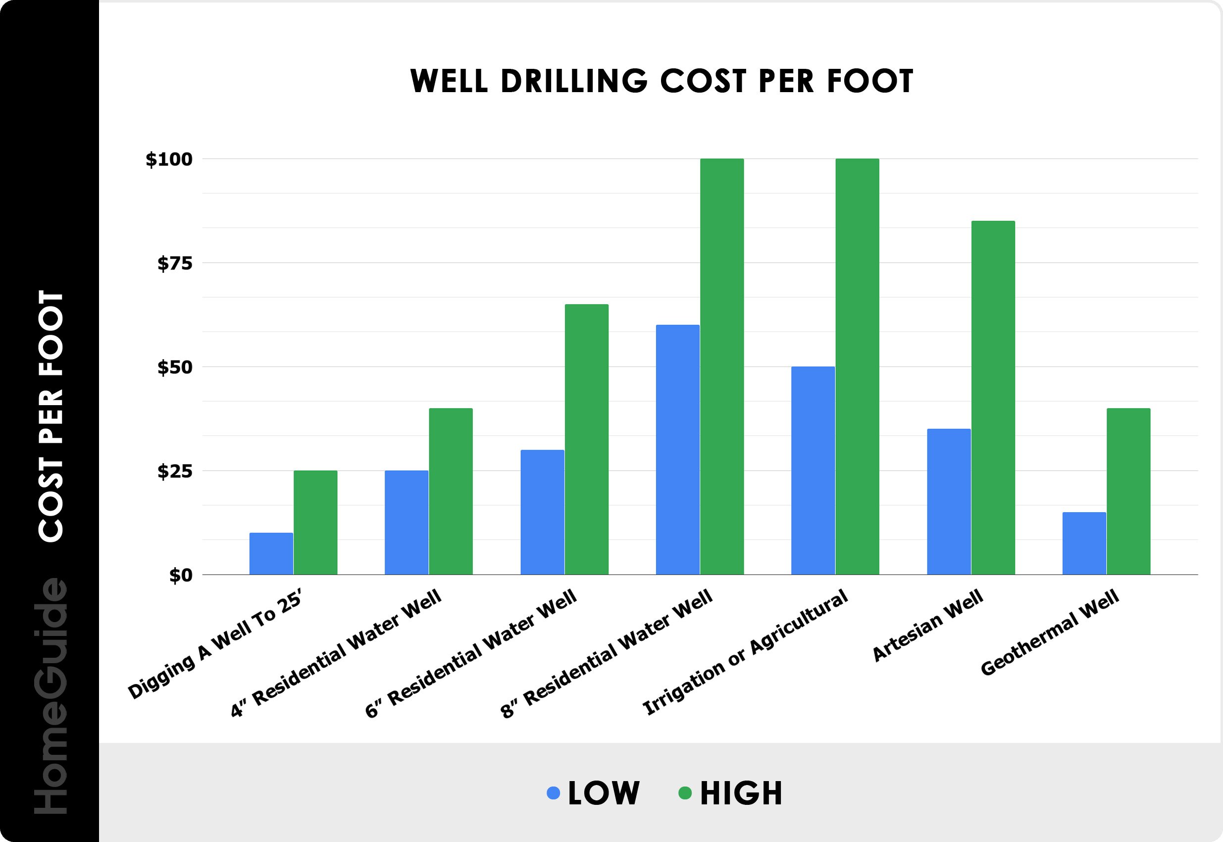 2021 Well Drilling Costs | Average Water Well Installation ...