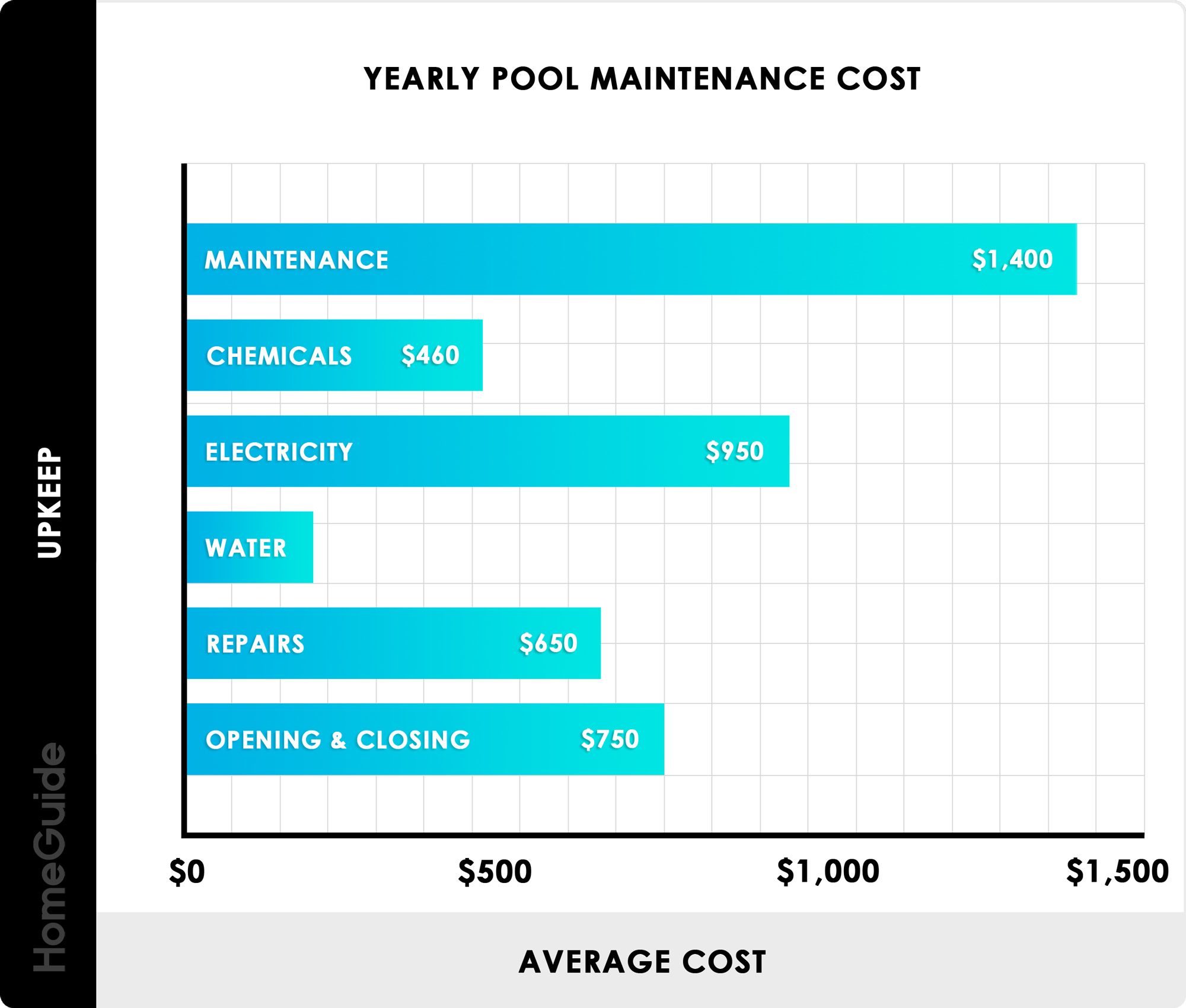 2020 Pool Maintenance Costs Monthly